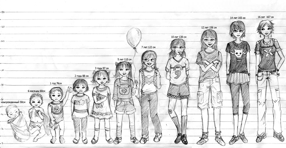 Рост ребёнка до 17 лет. Таблица роста ребёнка в возрасте от 0 до 10 лет, разработанная ВОЗ,